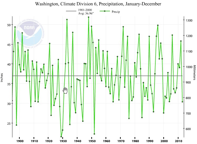 Annual Precipitation East Cascades