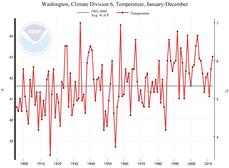 Annual Temperature East Cascades