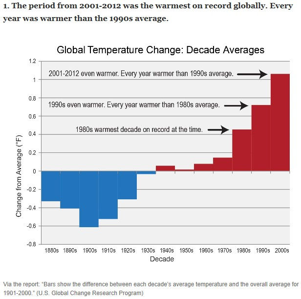 Average GolbalTemperature Decades