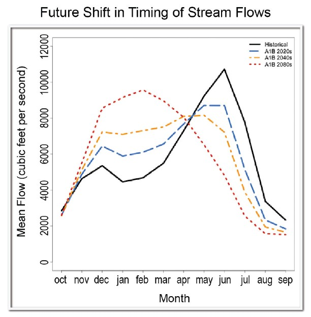 Future Shift in Timing of Steam Flows
