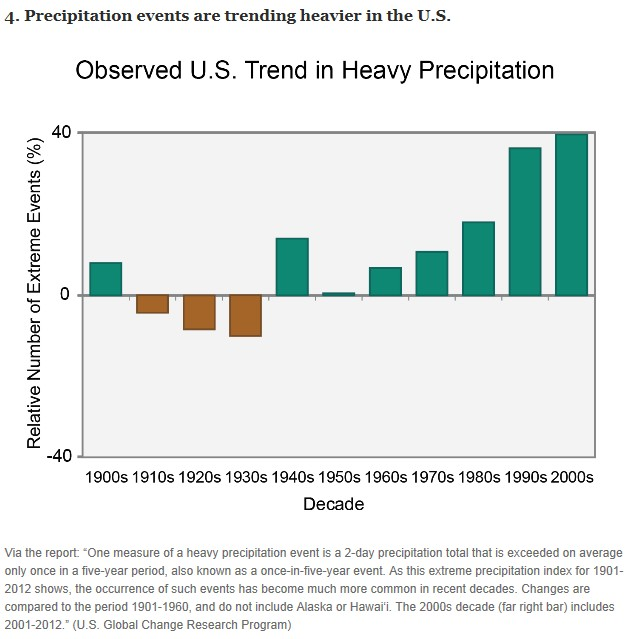 U.S. Precipitation Events