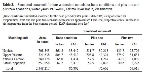 Yakima Basin Simulate Snowmelt