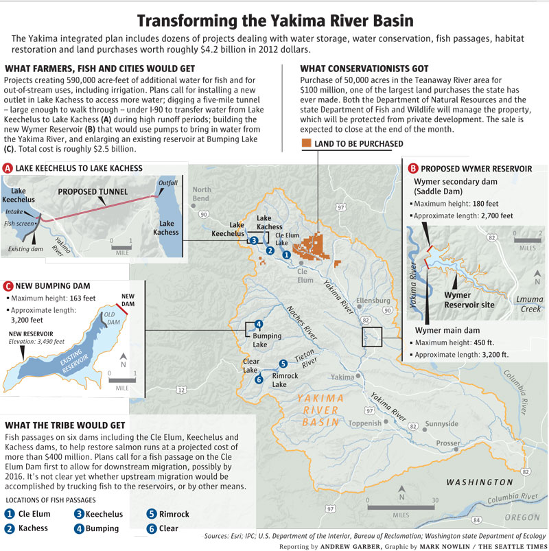 Yakima Basin Transformation IP Projects 10 1 13
